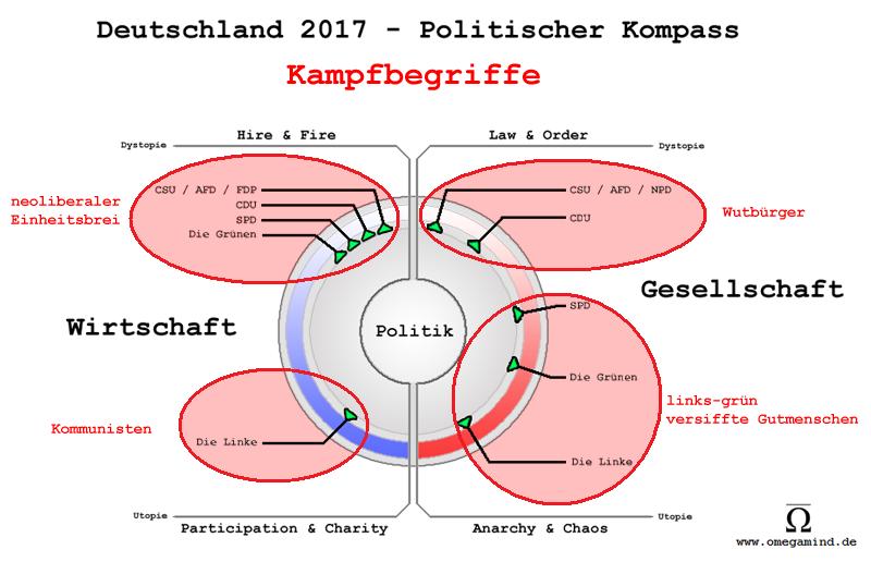 politischer kompass afd